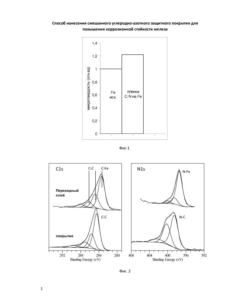 Способ нанесения смешанного углеродно-азотного защитного покрытия для повышения коррозионной стойкости железа