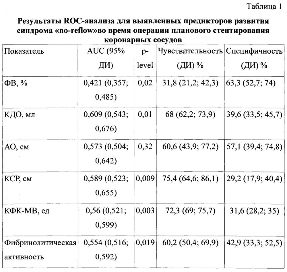 Способ прогнозирования риска интраоперационного развития синдрома no-reflow при чрескожном коронарном вмешательстве у больных ишемической болезнью сердца