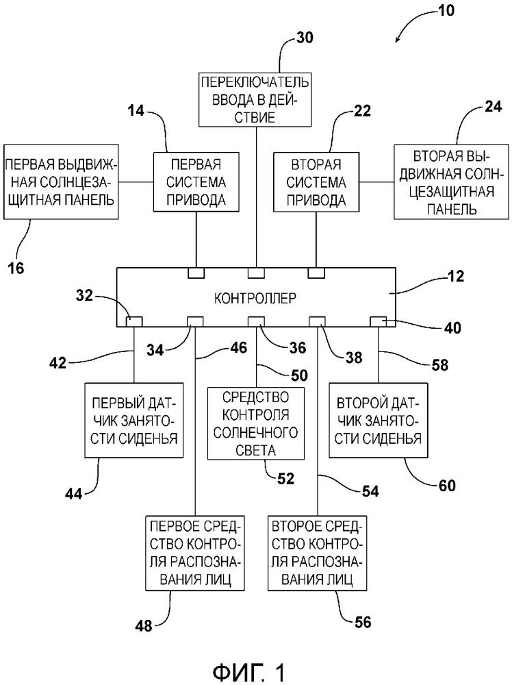 Солнцезащитная система для моторного транспортного средства (варианты) и способ обеспечения солнцезащитного покрытия