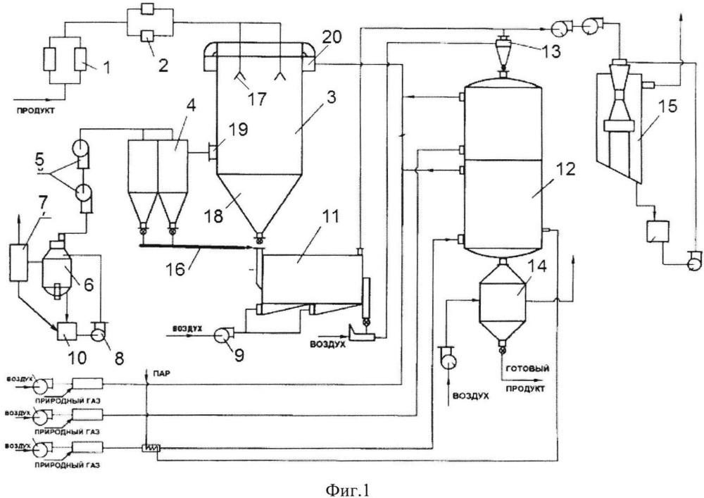 Установка для сушки и прокалки катализаторов