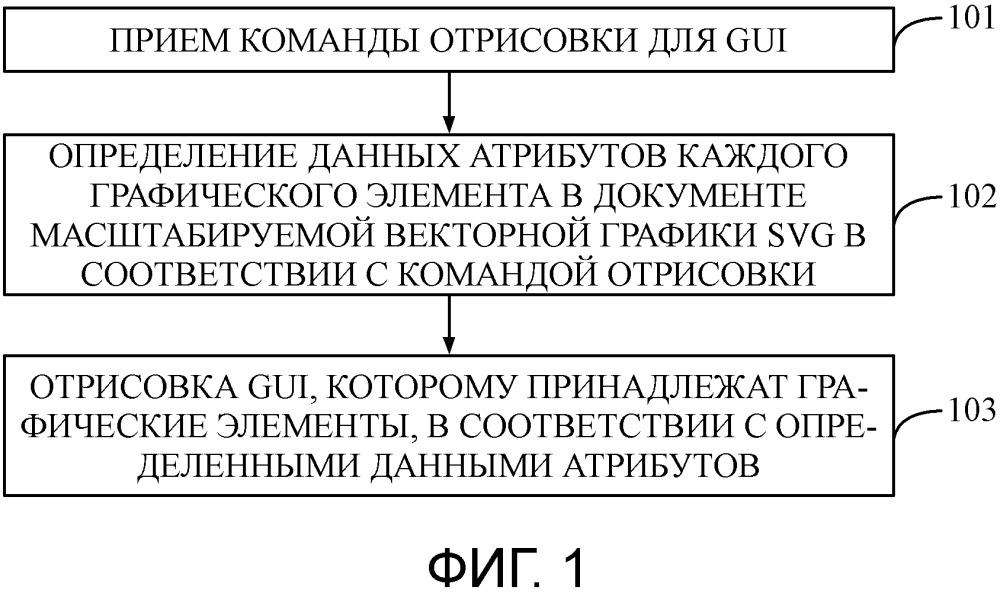 Способ и устройство отрисовки графического интерфейса пользователя