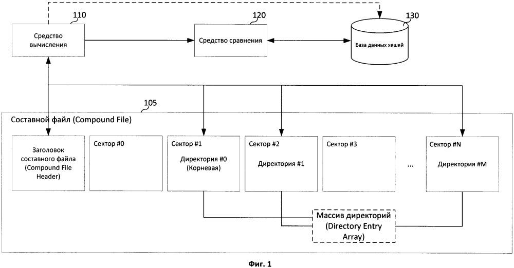 Способ контроля доступа к составным файлам