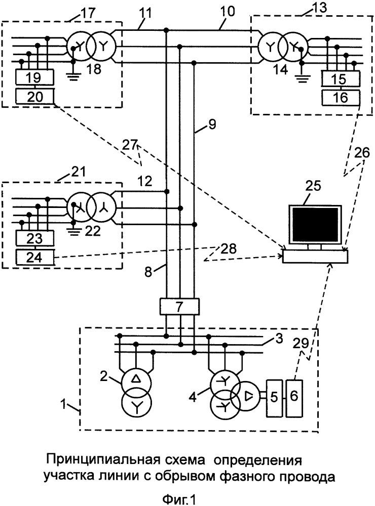 Способ обнаружения участков с обрывами фазных проводов в разветвленных сетях с изолированной нейтралью