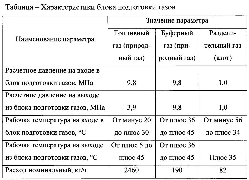 Блок подготовки топливного, буферного и разделительного газов