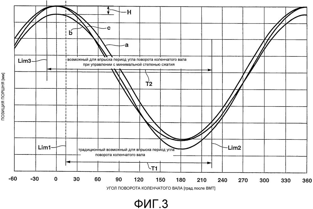 Устройство и способ для управления двигателем внутреннего сгорания