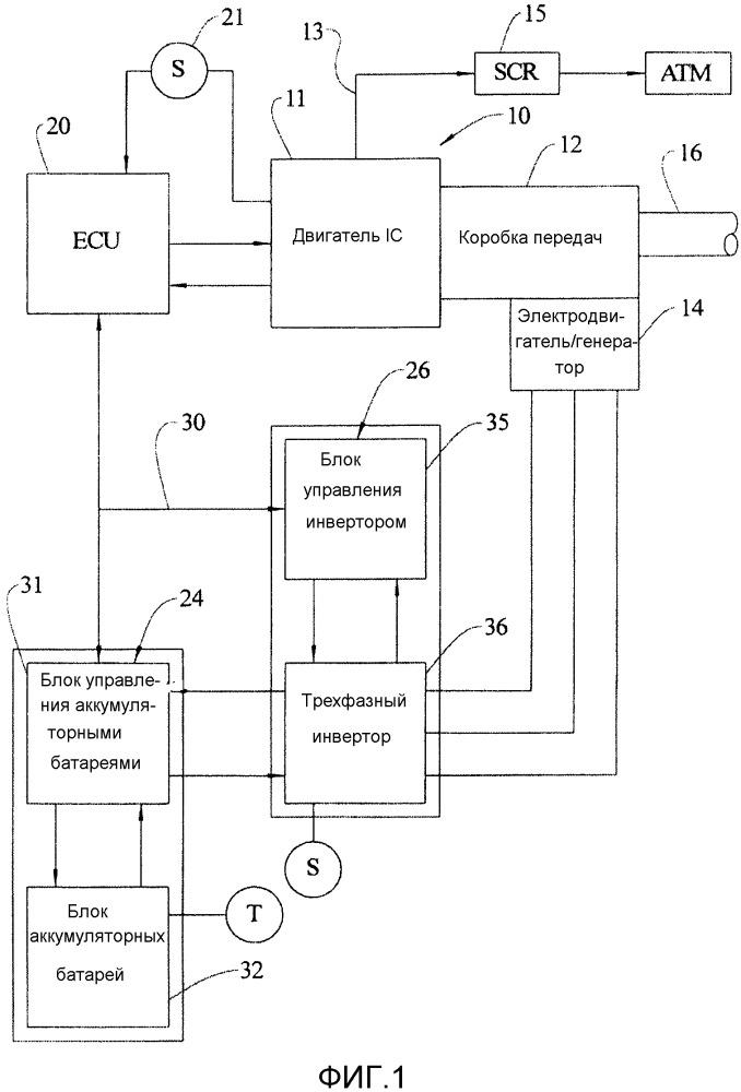 Аккумуляторный электрический гибридный привод для уборочного комбайна