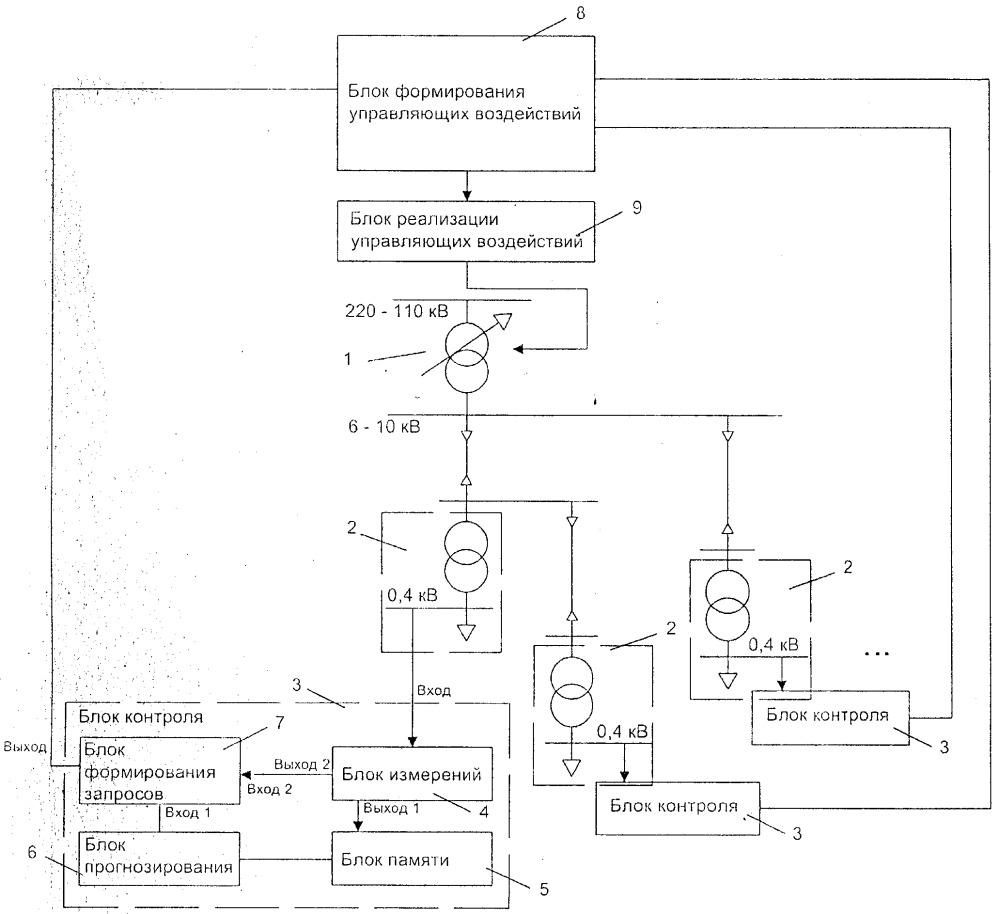 Устройство регулирования напряжения в контролируемой зоне распределительной сети