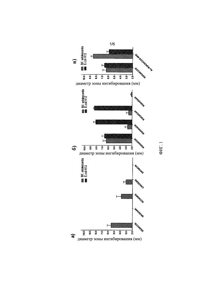 Антимикробные пептиды