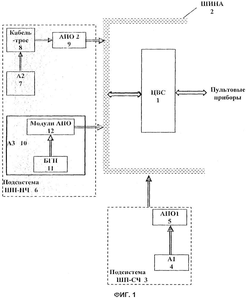 Система шумопеленгования гидроакустического комплекса подводной лодки