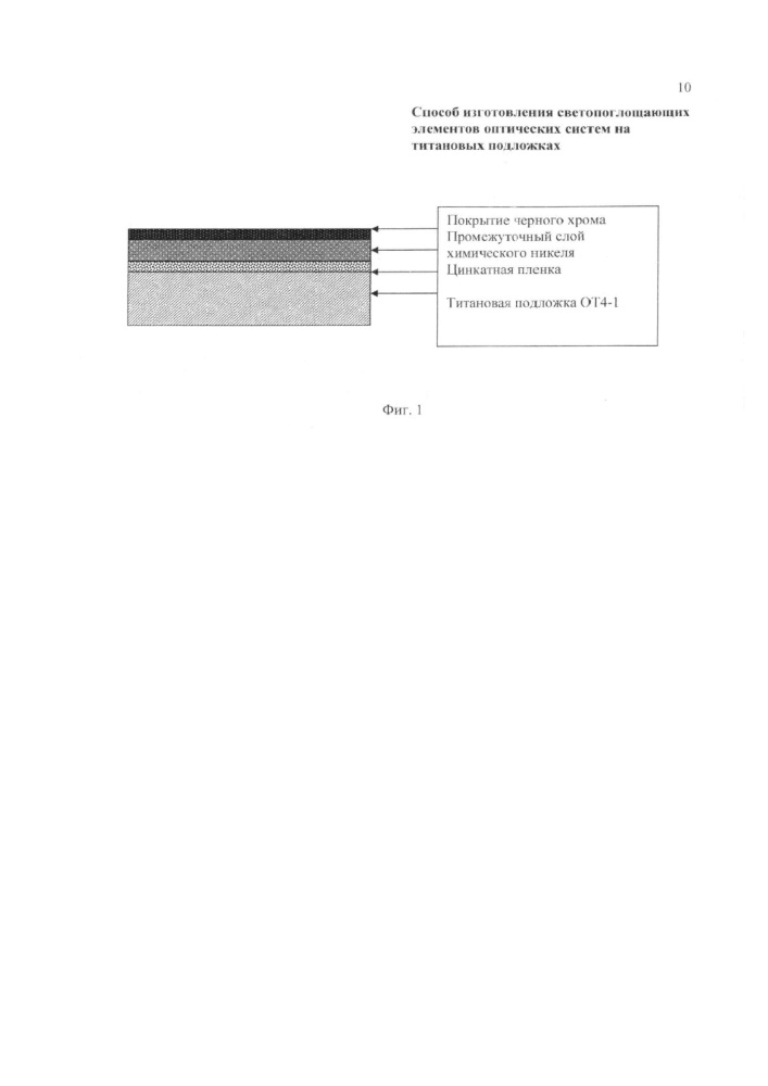 Способ изготовления светопоглощающих элементов оптических систем на титановых подложках