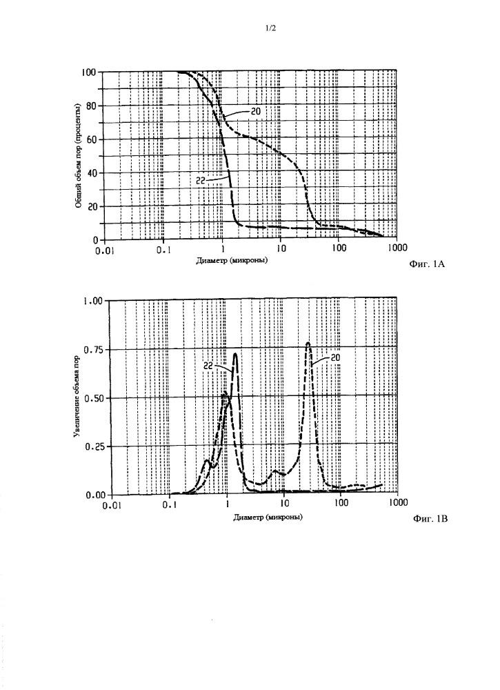 Носитель катализатора, катализатор и его применение