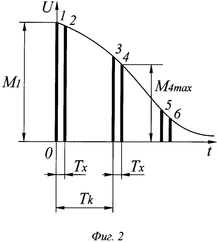 Способ фокусировки оптики аппаратурных каналов с поэлементным формированием информационного поля