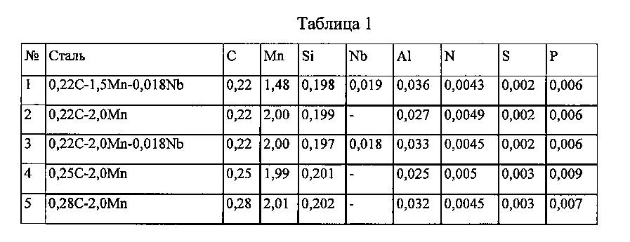Мартенситные стали с прочностью при растяжении 1700 - 2200 мпа