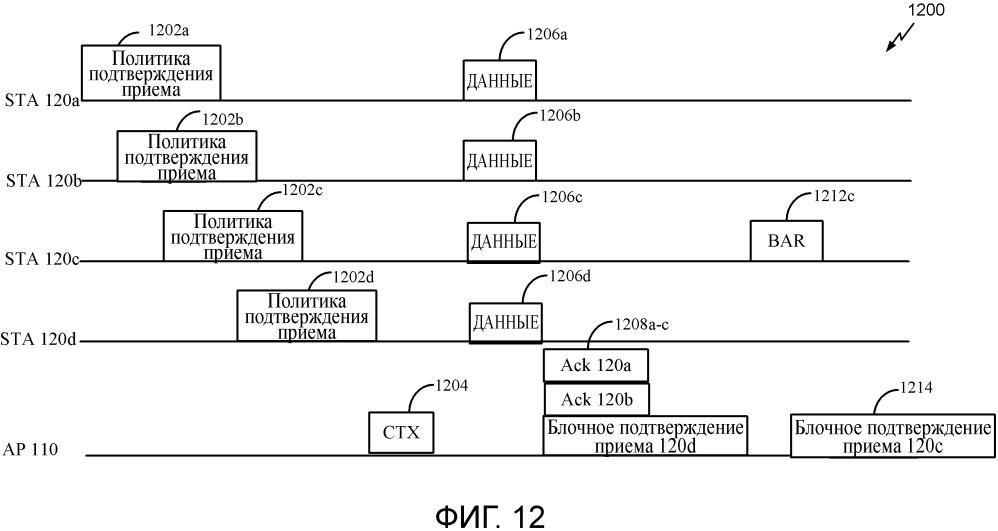 Способы и устройства для подтверждения приема многопользовательских беспроводных передач по восходящей линии связи