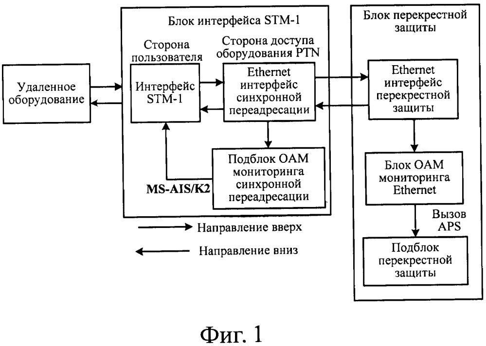 Система и способ защиты канала доступа stm-1 в оборудовании ptn