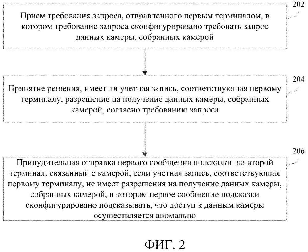 Способ и устройство для обработки требования