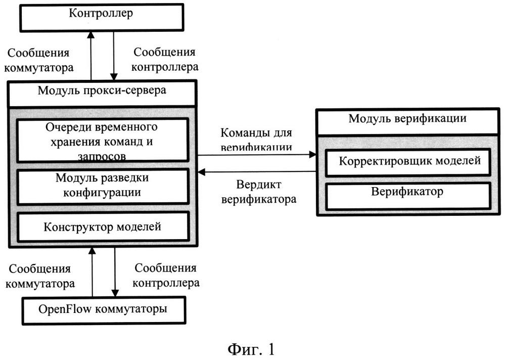 Способ динамического контроля соответствия настроек коммутационных устройств программно-конфигурируемой сети требованиям политик маршрутизации