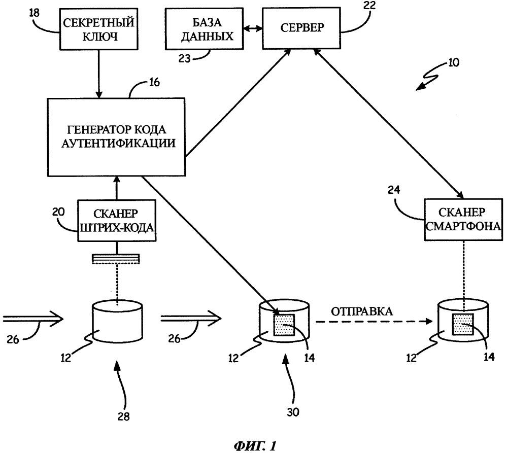 Способ и система для удостоверения подлинности изделия