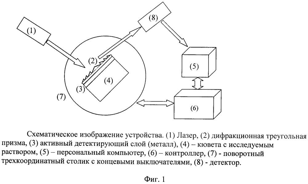Сенсор на основе поверхностно-плазмонного резонанса с элементом плоской оптики