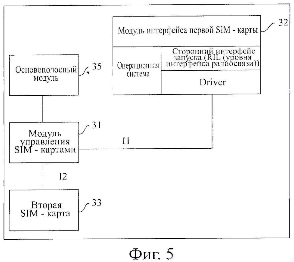Способ и оконечное устройство для поддержания карты модуля идентификации абонента в состоянии готовности