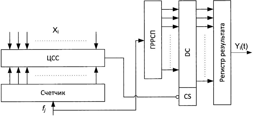 Преобразователь двоичный код - вероятностное отображение