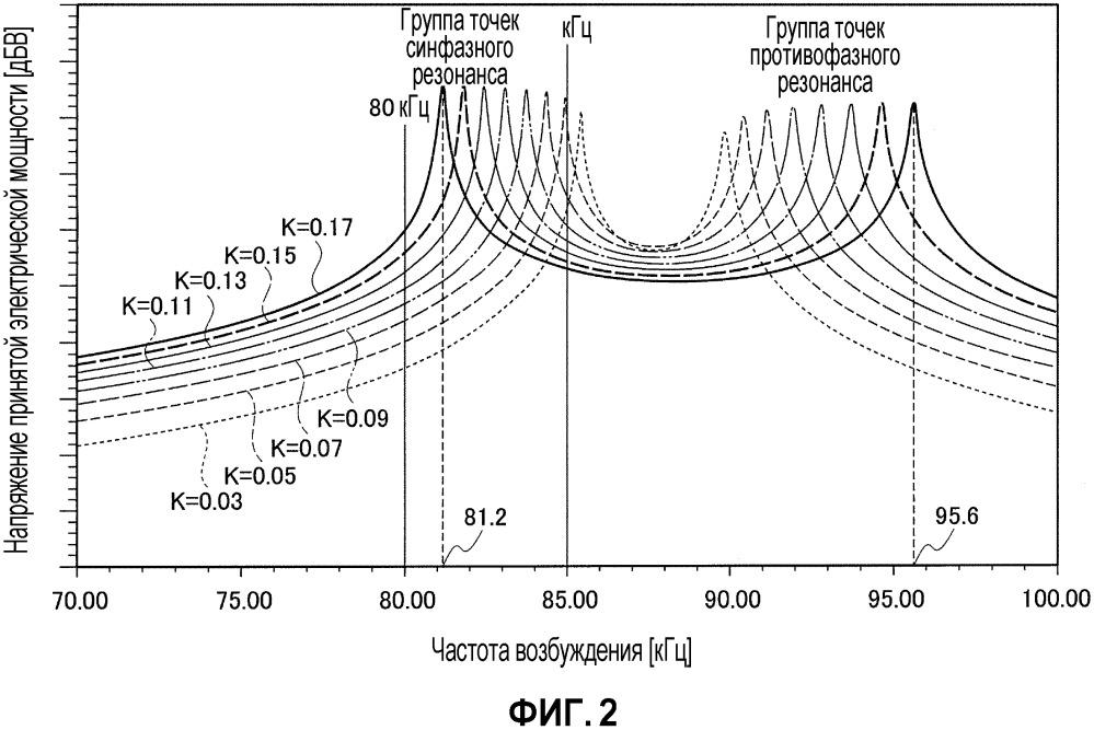 Система беспроводной подачи электрической мощности