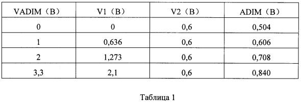Схема преобразования аналогового регулирования яркости и устройство отображения