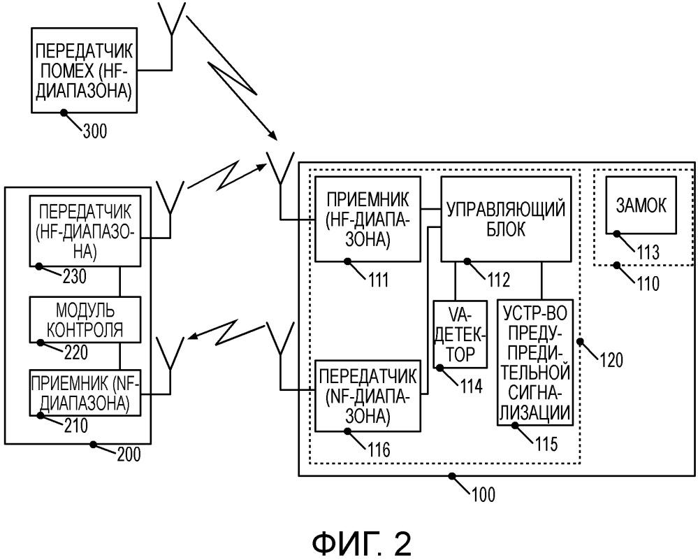 Концепция распознавания манипулирования связью между дистанционно обслуживаемым блокировочным блоком и соответствующим ему дистанционным управлением