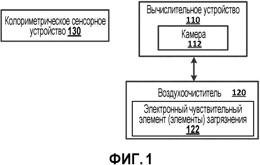 Измерения и калибровка, использующие колориметрические чувствительные элементы