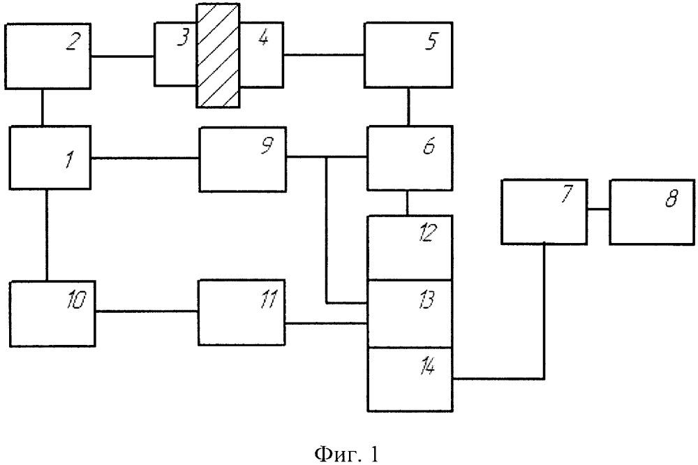 Устройство для измерения параметров ультразвуковых импульсов