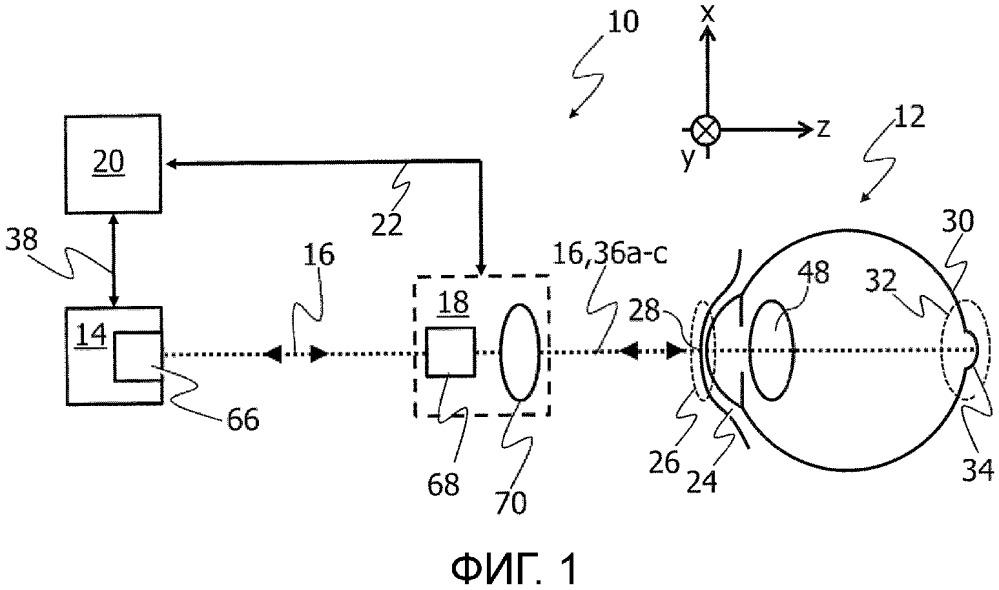 Система и способ для определения биометрических свойств глаза