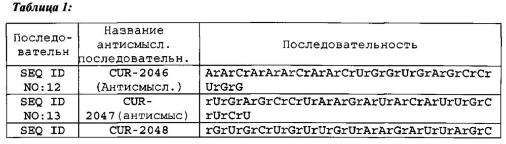 Лечение заболеваний, связанных с нейтрофическим фактором головного мозга (bdnf), путем ингибирования природного антисмыслового транскрипта bdnf