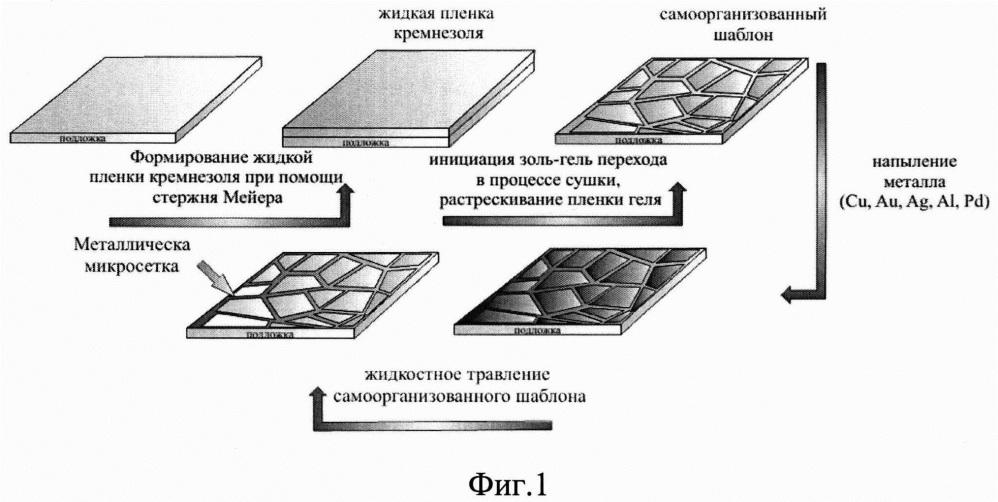 Способ создания прозрачных проводящих композитных нанопокрытий (варианты)
