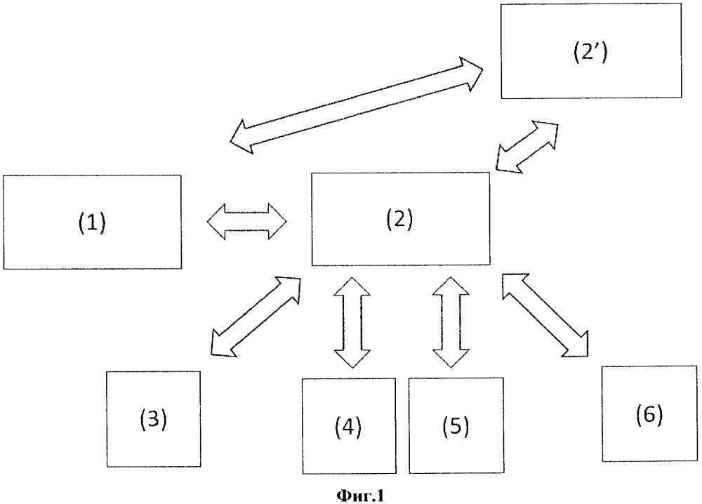 Интеллектуальная система автоматизации