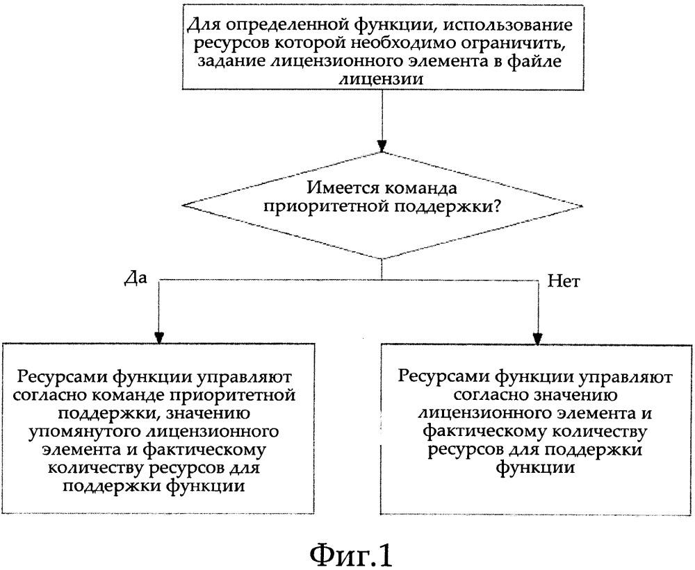 Способ и устройство для мелкогранулярного управления ресурсами