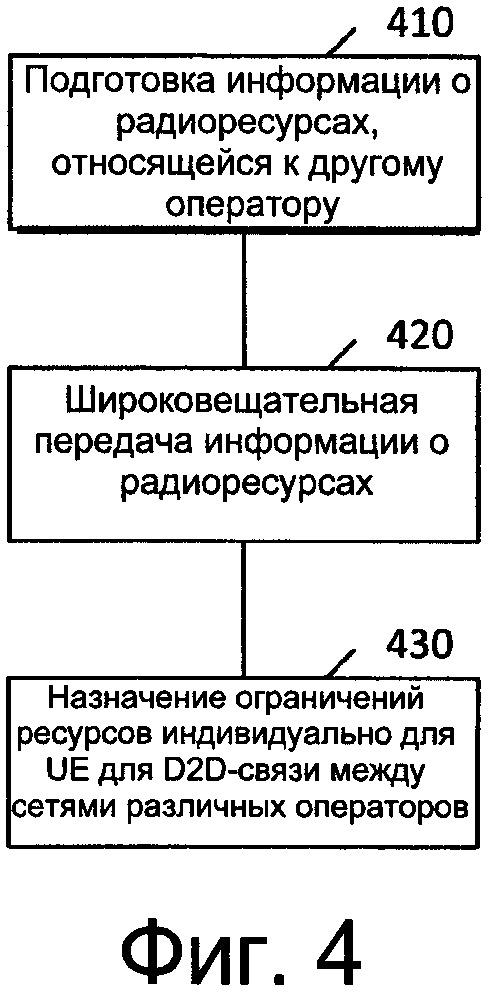 Взаимодействие по технологии устройство-устройство между сетями различных операторов связи