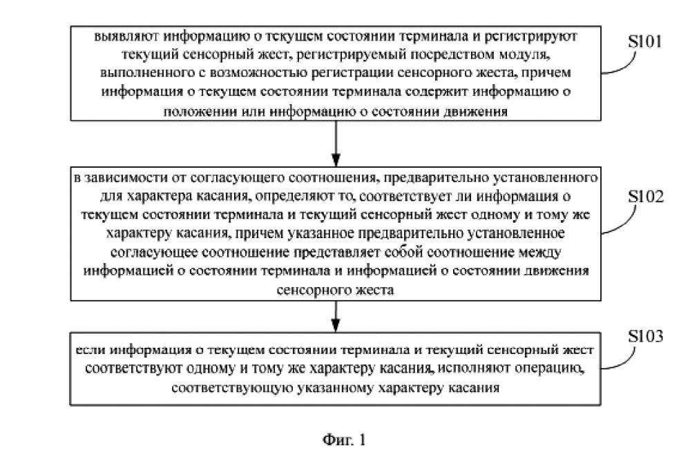 Способ и устройство предотвращения случайного касания терминала с сенсорным экраном