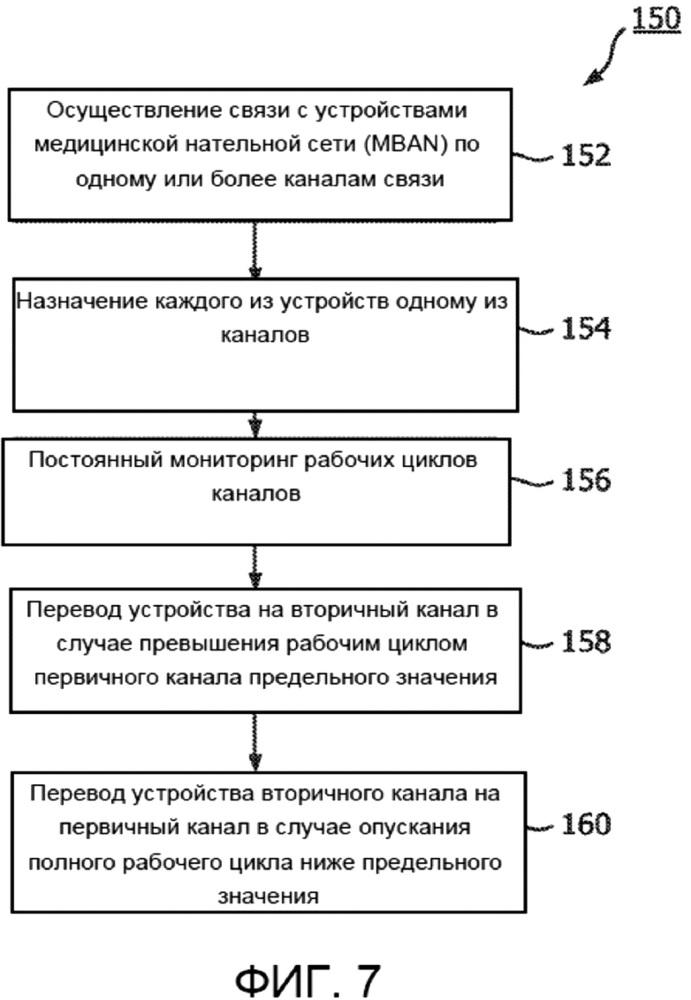Схема многоканальной связи для обеспечения соответствия сети mban установленным значениям рабочего цикла