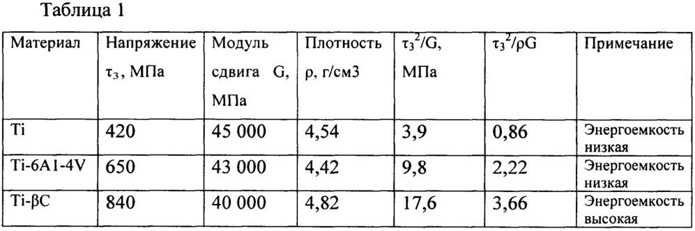 Способ оценки энергоемкости титанового сплава