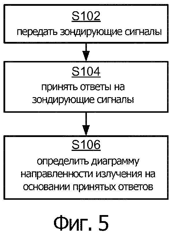 Определение диаграммы направленности излучения