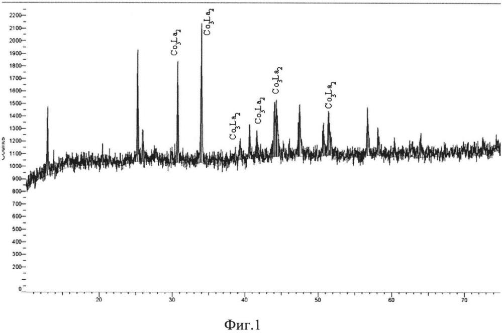 Электролитический способ получения наноразмерных порошков интерметаллидов лантана с кобальтом