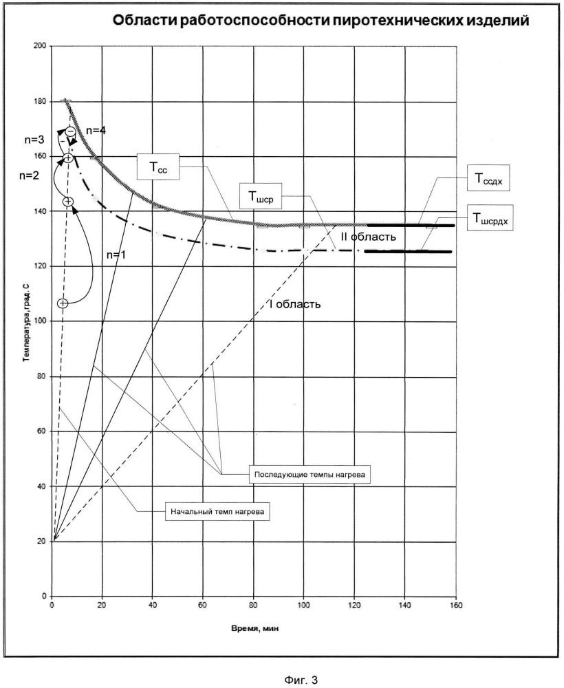 Способ определения работоспособности пиротехнических изделий при тепловом воздействии