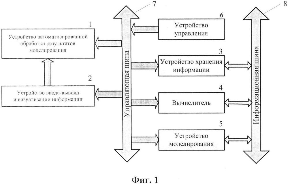 Устройство автоматизированного моделирования и испытаний
