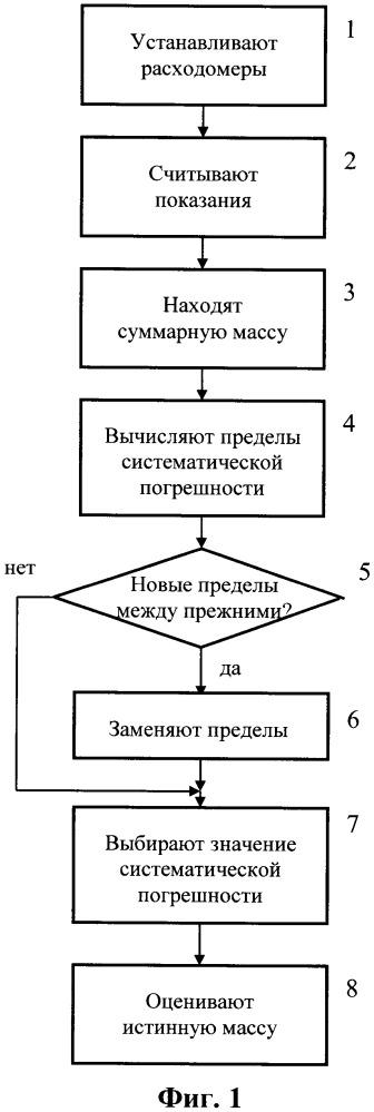 Способ определения массы жидкой и парогазовой фракций в резервуаре технологического объекта