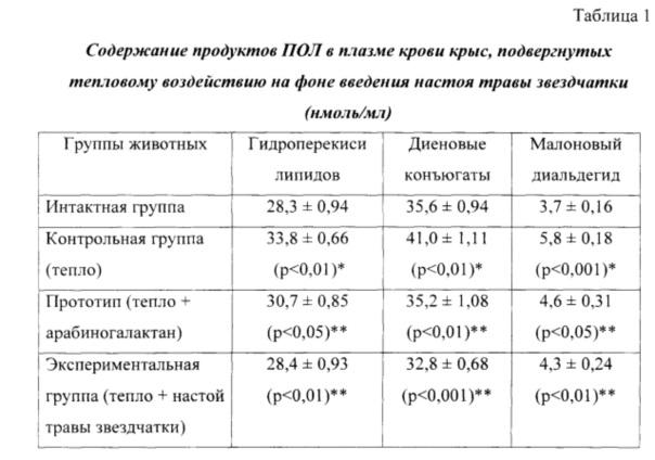 Способ коррекции антиоксидантного статуса в условиях теплового воздействия на организм