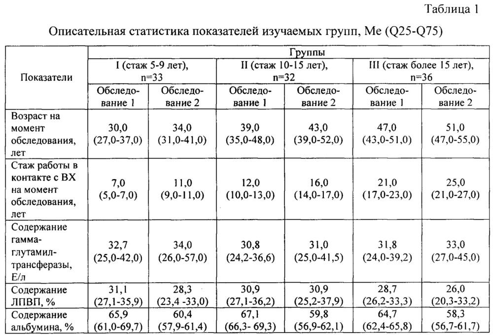 Способ диагностического прогнозирования уровня гамма-глутамилтрансферазы у лиц, контактирующих с винилхлоридом
