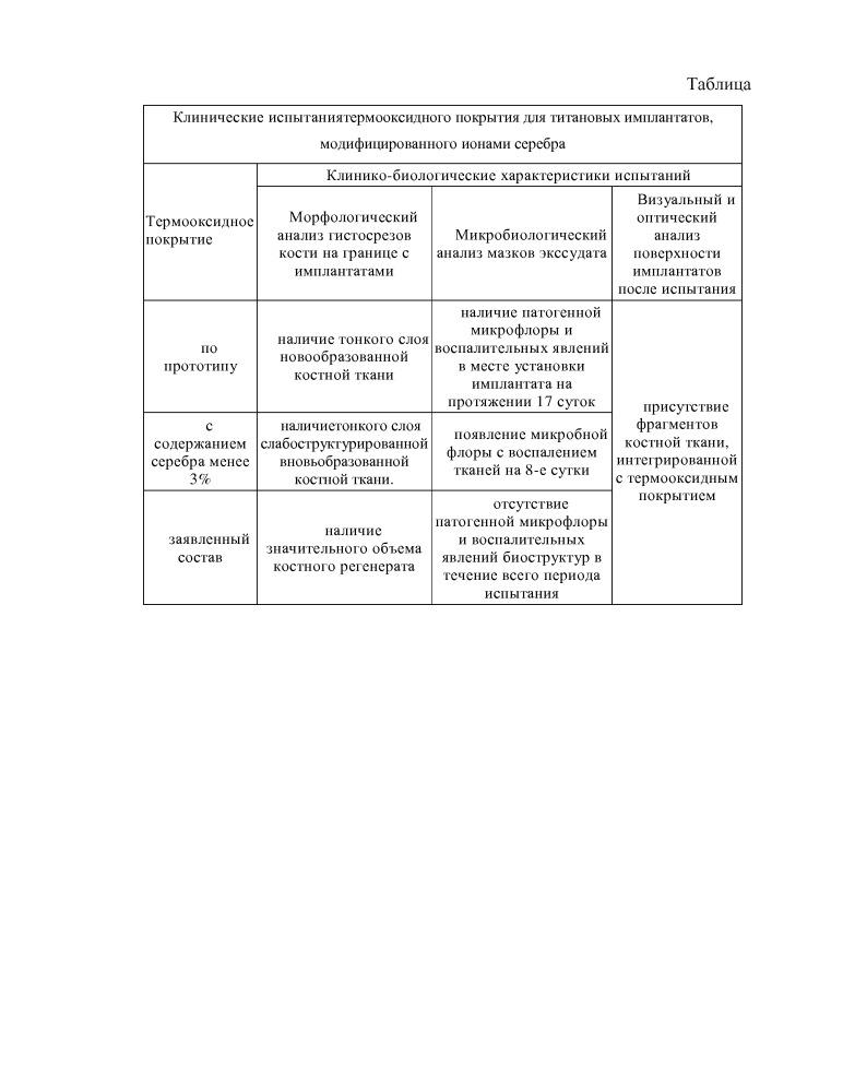 Термооксидное покрытие для титановых имплантатов, модифицированное ионами серебра