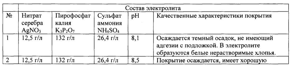 Пирофосфатно-аммонийный электролит контактного серебрения