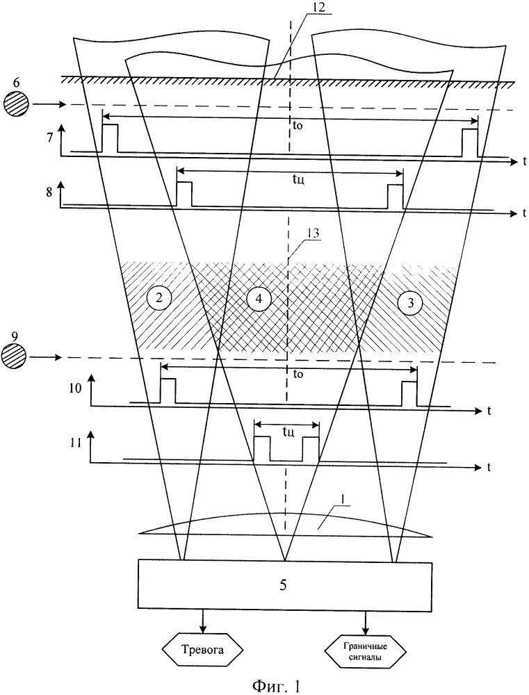 Пассивное инфракрасное устройство для обнаружения нарушителя с формированием граничных сигналов