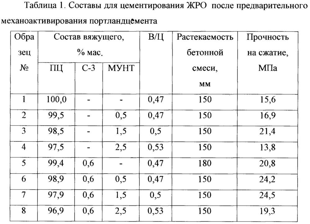 Состав для цементирования жидких радиоактивных отходов